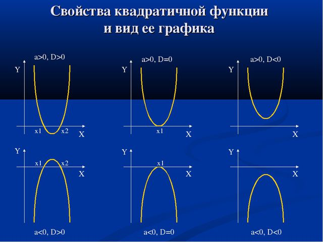 Свойства квадратичной функции и вид ее графика Y X x1 x2 Y X x1 x2 Y X x1 Y X...