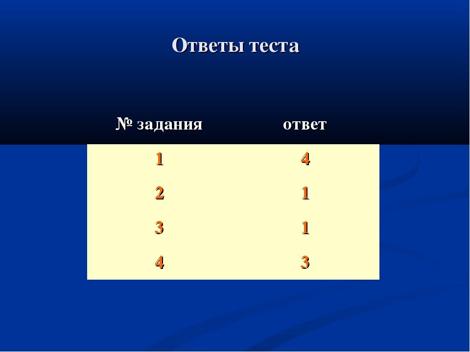 Ответы теста № заданияответ 14 21 31 43