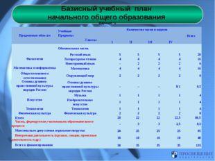 Базисный учебный план начального общего образования Вариант 1 Предметные обла