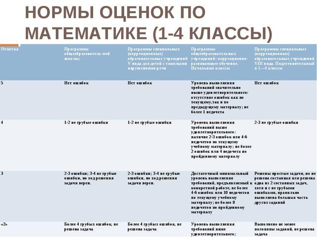 НОРМЫ ОЦЕНОК ПО МАТЕМАТИКЕ (1-4 КЛАССЫ) ОтметкаПрограммы общеобразователь-но...