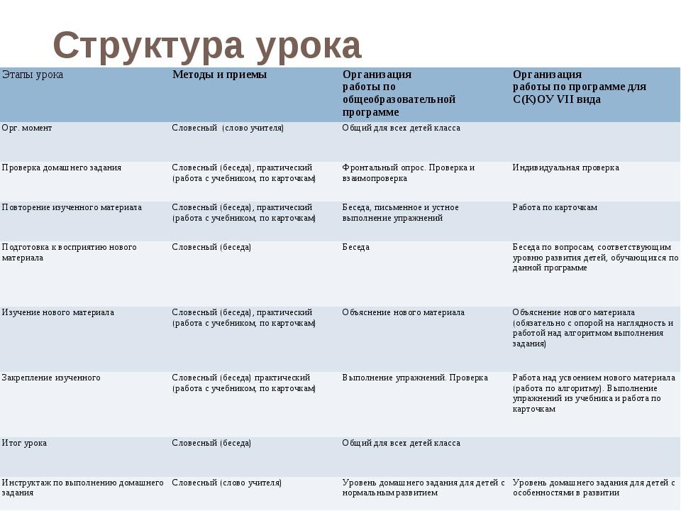 Структура урока Этапы урокаМетоды и приемыОрганизация работы по общеобразов...