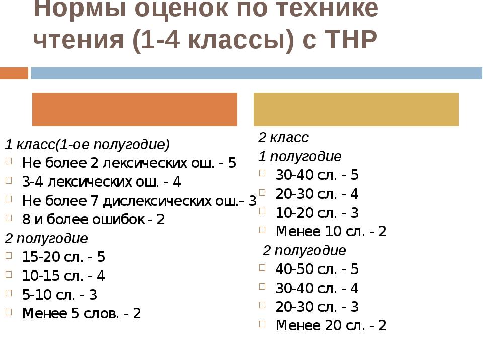 Нормы оценок по технике чтения (1-4 классы) с ТНР 1 класс(1-ое полугодие) Не...