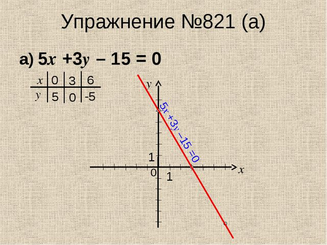 Упражнение №821 (а) а) 5х +3у – 15 = 0 х у 5 0 -5 0 у х 1 1 0 6 3 5х +3у –15 =0