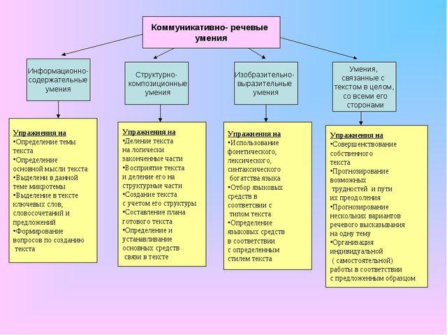 Коммуникативно- речевые умения Информационно- содержательные умения Структурн...