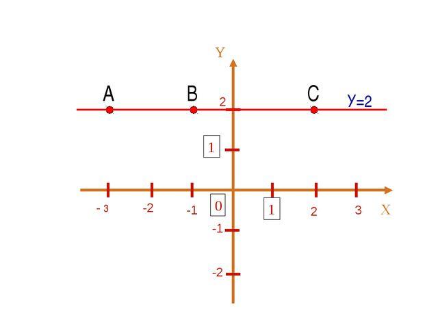 2 2 3 -1 -2 - 3 -1 -2 А В С У=2