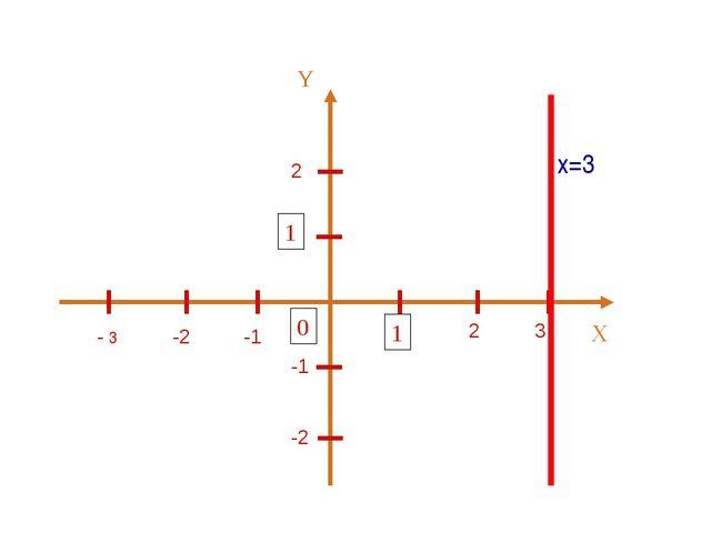 2 2 3 -1 -2 - 3 -1 -2 х=3