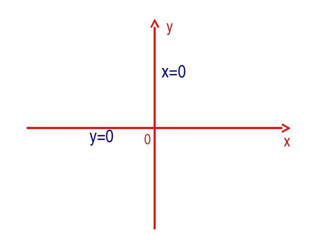 у х 0 х=0 у=0