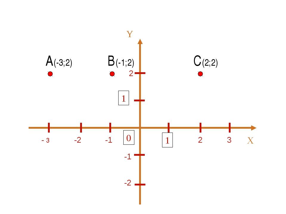 2 2 3 -1 -2 - 3 -1 -2 А(-3;2) В(-1;2) С(2;2)