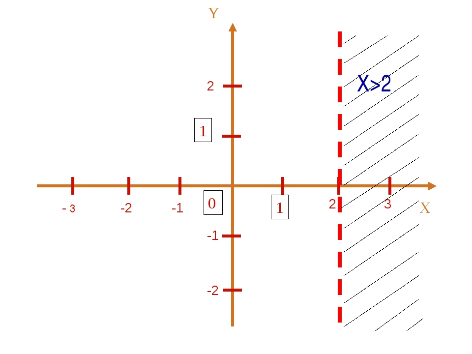 2 2 3 -1 -2 - 3 -1 -2 Х>2