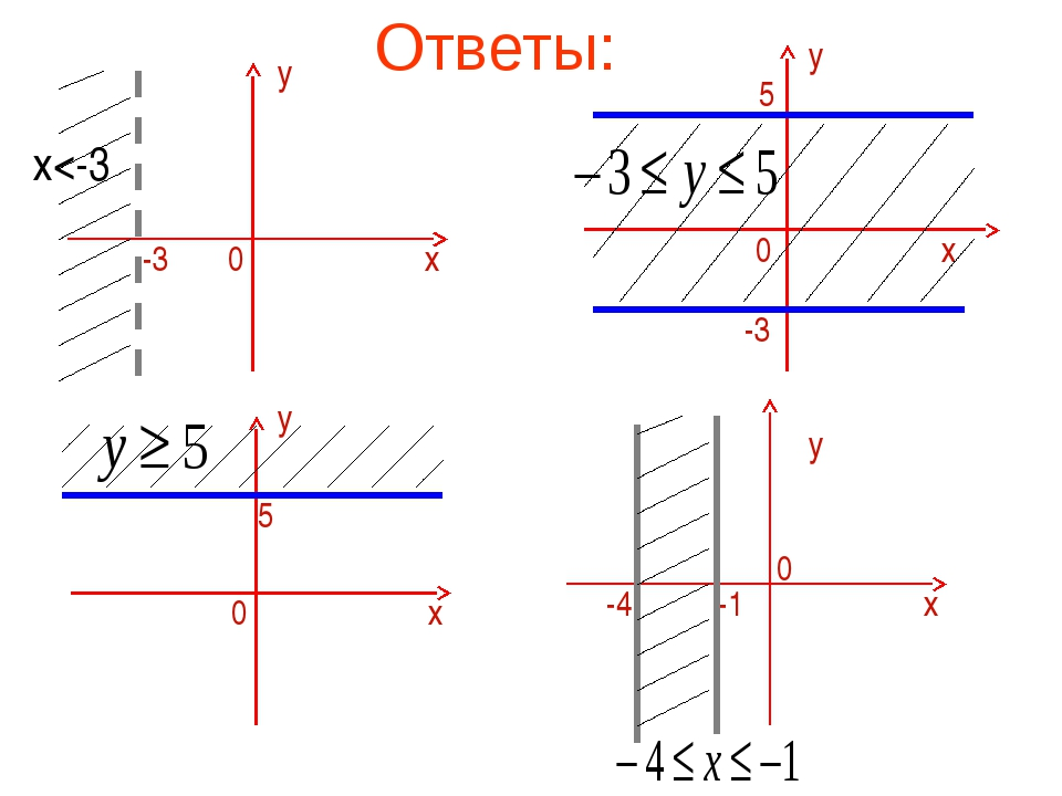 Ответы: у х 0 -3 у х 0 5 у х -1 -4 0 у х -3 0 5 х