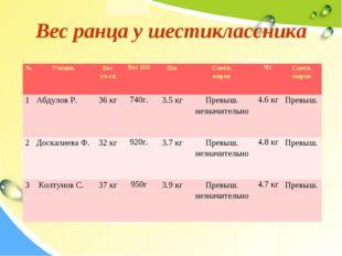Вес ранца у шестиклассника №УченикВес уч-сяВес ПППн.Соотв. нормеЧт.Соо