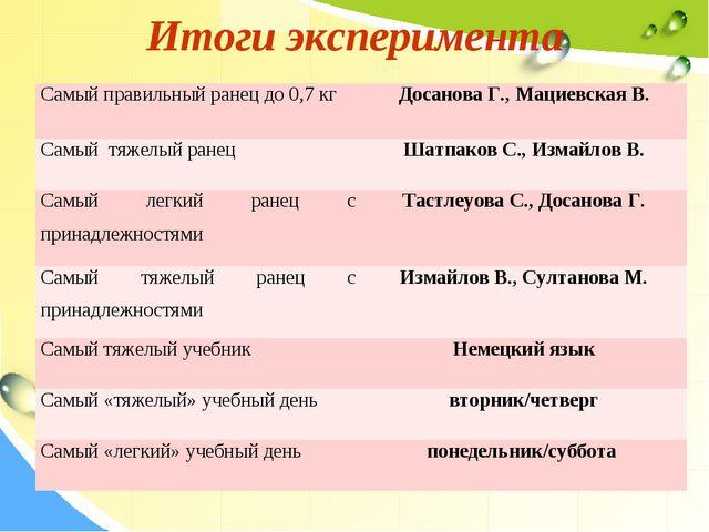 Итоги эксперимента Самый правильный ранец до 0,7 кгДосанова Г., Мациевская В...
