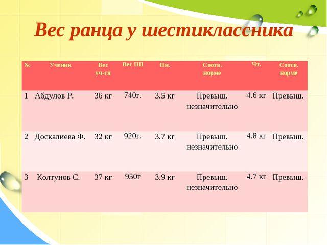 Вес ранца у шестиклассника №УченикВес уч-сяВес ПППн.Соотв. нормеЧт.Соо...