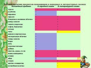 Таблица наличия предметов-помощников в народных и литературных сказках Волшеб