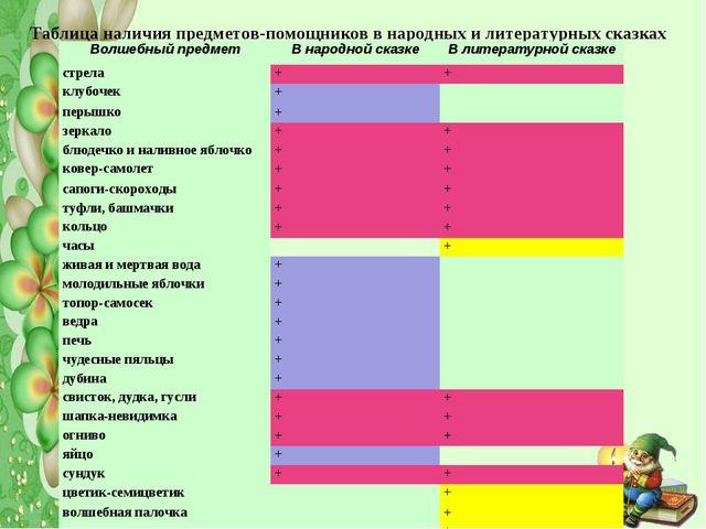 Таблица наличия предметов-помощников в народных и литературных сказках Волшеб...