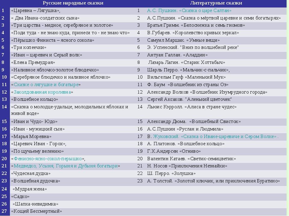 Русские народные сказкиЛитературные сказки 1«Царевна – Лягушка»,1А.С....
