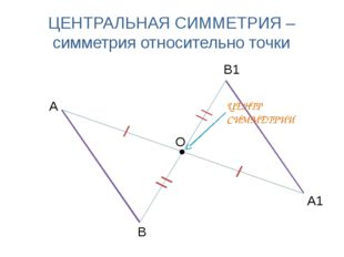 ЦЕНТРАЛЬНАЯ СИММЕТРИЯ – симметрия относительно точки А1 А В В1 О ЦЕНТР СИММЕТ