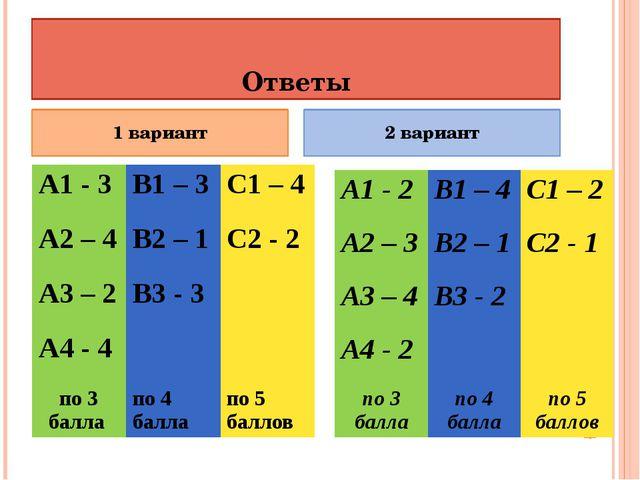 Ответы 1 вариант 2 вариант А1 - 3 В1 – 3 С1 – 4 А2 – 4 В2 – 1 С2 - 2 А3 – 2 В...