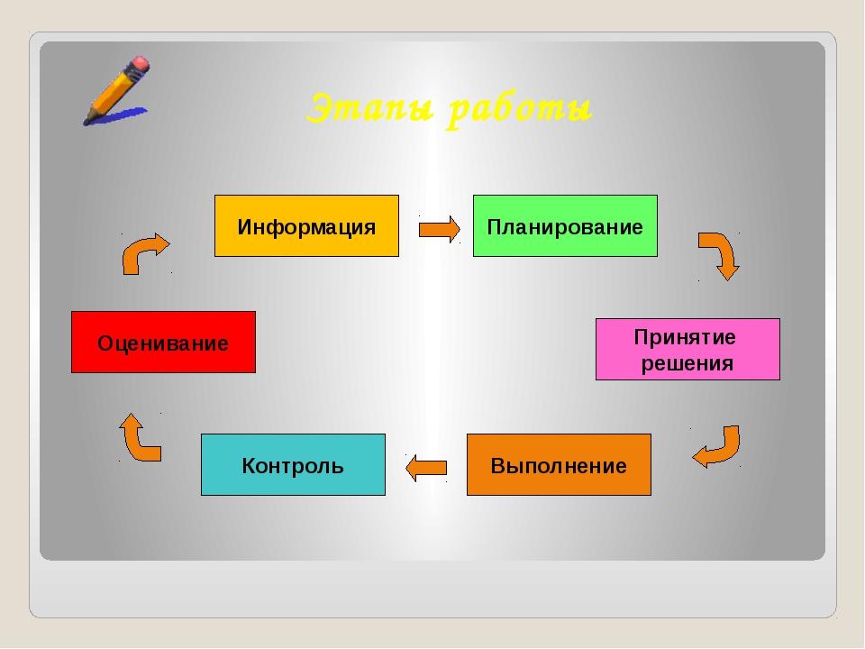 Этапы работы Информация Контроль Оценивание Принятие решения Планирование Вып...