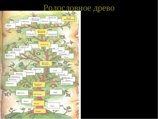 Родословное древо У русских людей всегда было принято помнить своих дедов-пра...