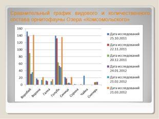 Сравнительный график видового и количественного состава орнитофауны Озера «Ко