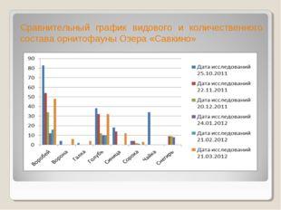 Сравнительный график видового и количественного состава орнитофауны Озера «Са
