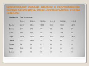 Сравнительная таблица видового и количественного состава орнитофауны Озера «К