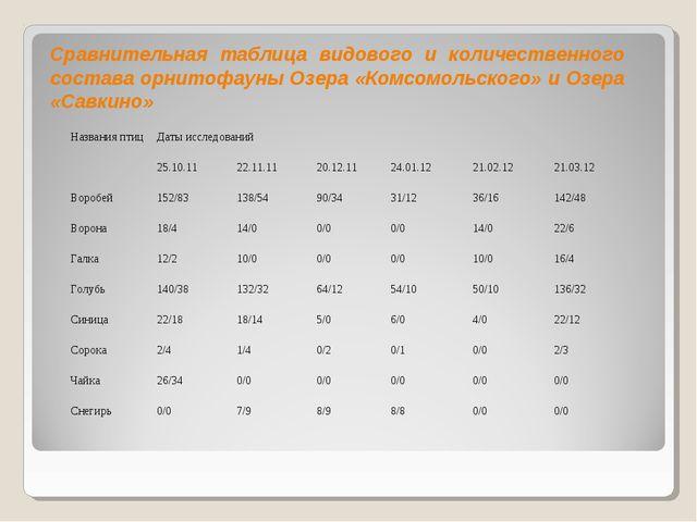 Сравнительная таблица видового и количественного состава орнитофауны Озера «К...