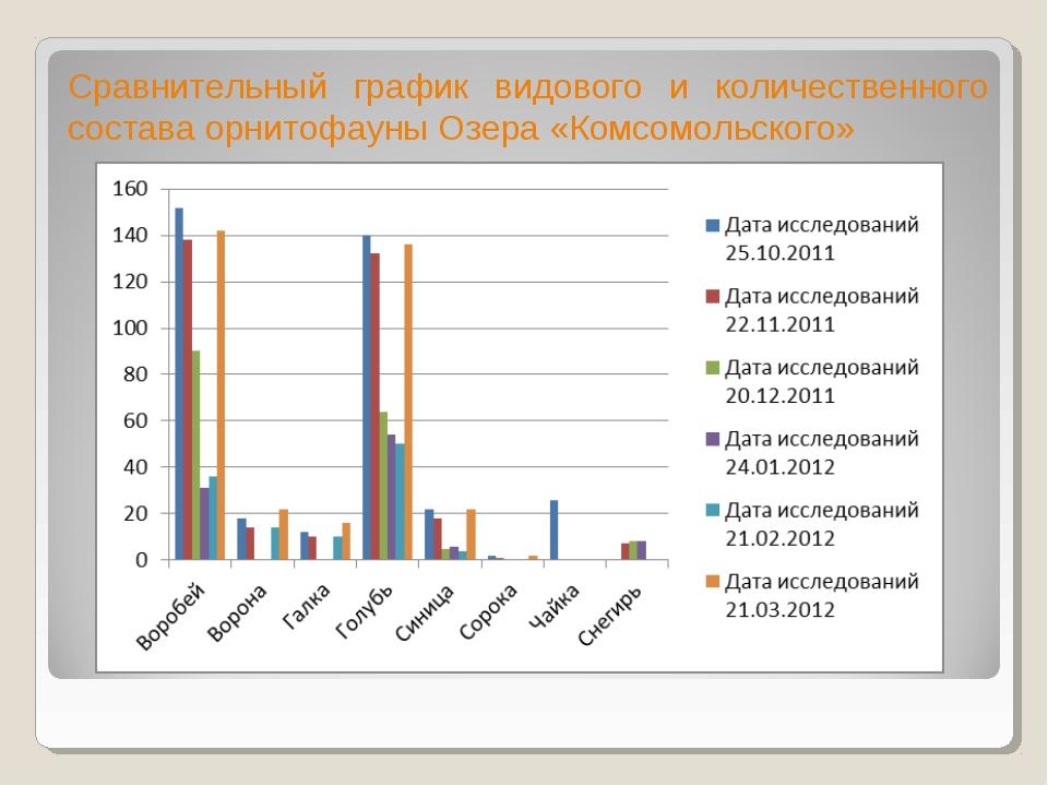 Сравнительный график видового и количественного состава орнитофауны Озера «Ко...