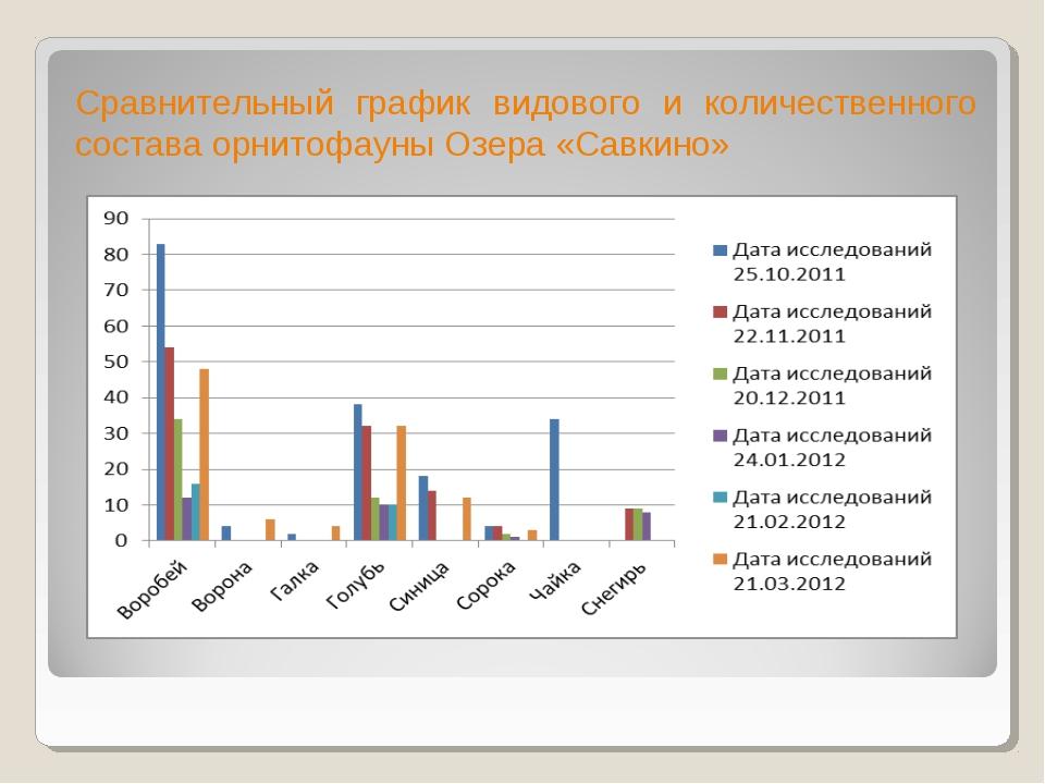 Сравнительный график видового и количественного состава орнитофауны Озера «Са...