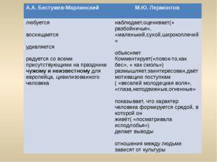 А.А. Бестужев-Марлинский М.Ю.Лермонтов любуется восхищается удивляется радует