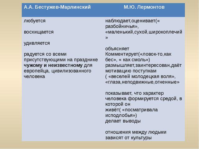 А.А. Бестужев-Марлинский М.Ю.Лермонтов любуется восхищается удивляется радует...