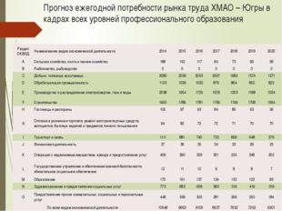 Прогноз ежегодной потребности рынка труда ХМАО – Югры в кадрах всех уровней п