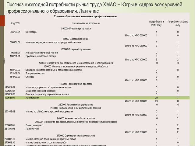 Прогноз ежегодной потребности рынка труда ХМАО – Югры в кадрах всех уровней п...
