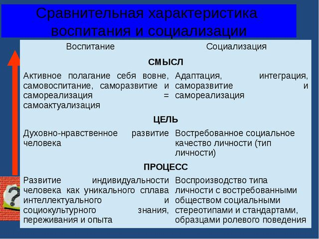 Сравнительная характеристика воспитания и социализации Воспитание Социализаци...