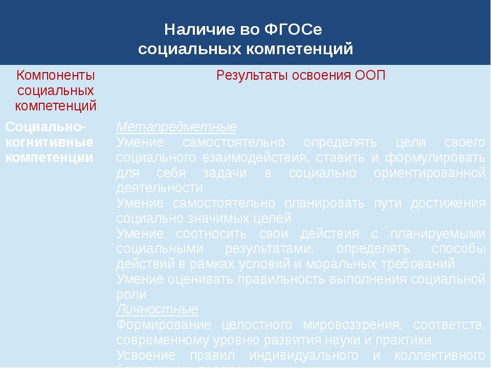 Наличие во ФГОСе социальных компетенций Компоненты социальных компетенций Рез...