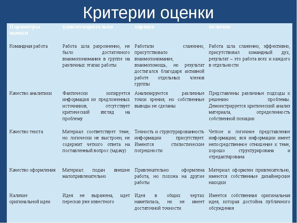 Критерии оценки Параметры оценки удовлетворительно хорошо отлично Командная р...
