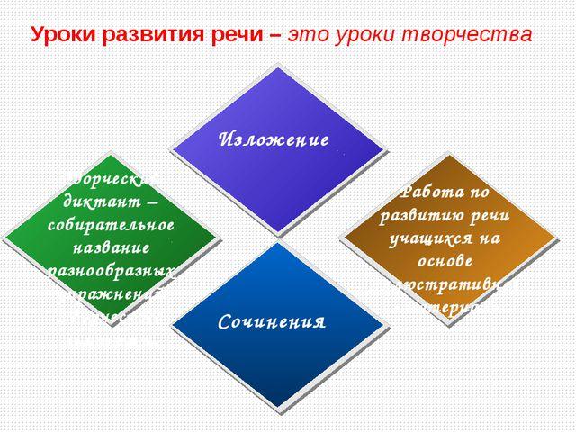 Уроки развития речи – это уроки творчества Творческий диктант – собирательно...