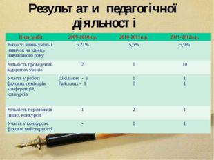Результати педагогічної діяльності Види робіт2009-2010н.р.2010-2011н.р.201