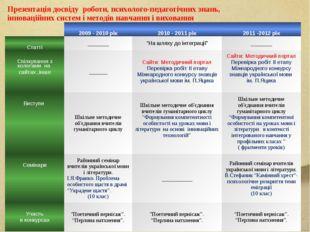 Презентація досвіду роботи, психолого-педагогічних знань, інноваційних систем