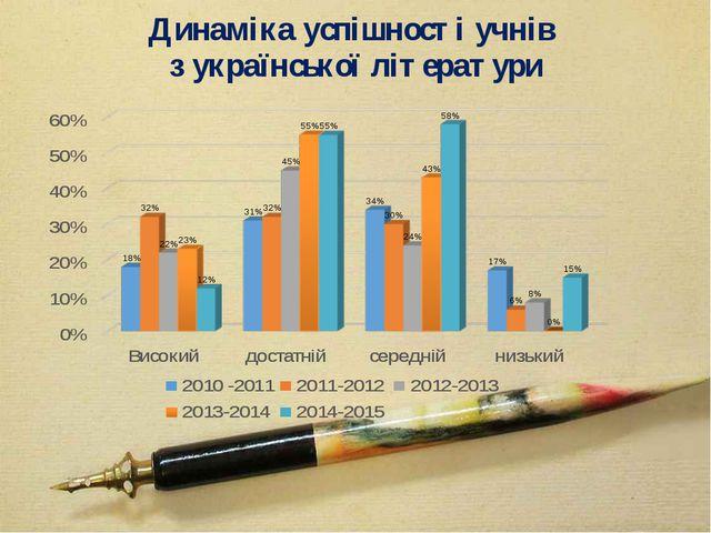 Динаміка успішності учнів з української літератури