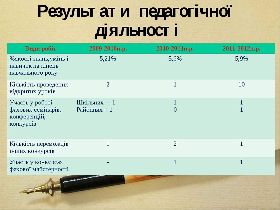 Результати педагогічної діяльності Види робіт2009-2010н.р.2010-2011н.р.201...
