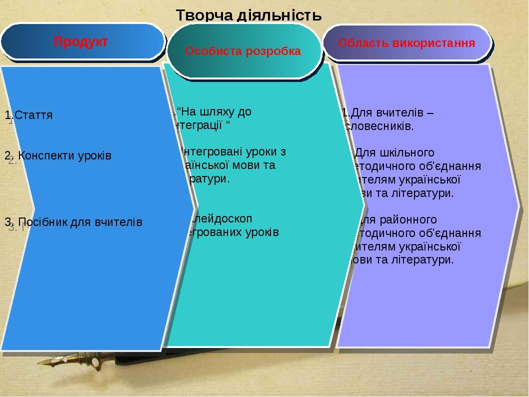 Творча діяльність 1.Для вчителів – словесників. 2. Для шкільного методичного...