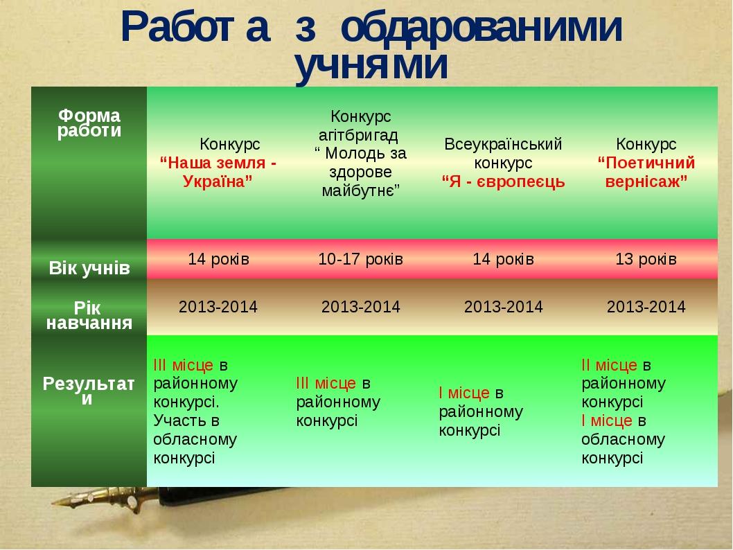 """Работа з обдарованими учнями Форма работи Конкурс """"Наша земля - Україна""""Ко..."""