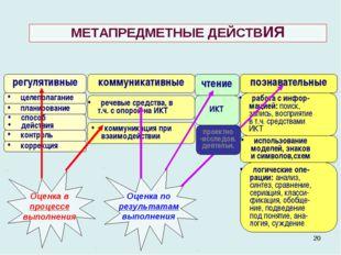 * МЕТАПРЕДМЕТНЫЕ ДЕЙСТВИЯ регулятивные коммуникативные познавательные целепол