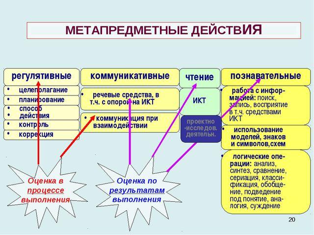 * МЕТАПРЕДМЕТНЫЕ ДЕЙСТВИЯ регулятивные коммуникативные познавательные целепол...