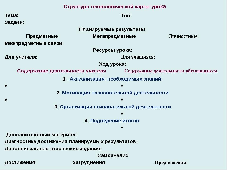 Структура технологической карты урока Тема: Тип:  Задачи: Планируемые резу...