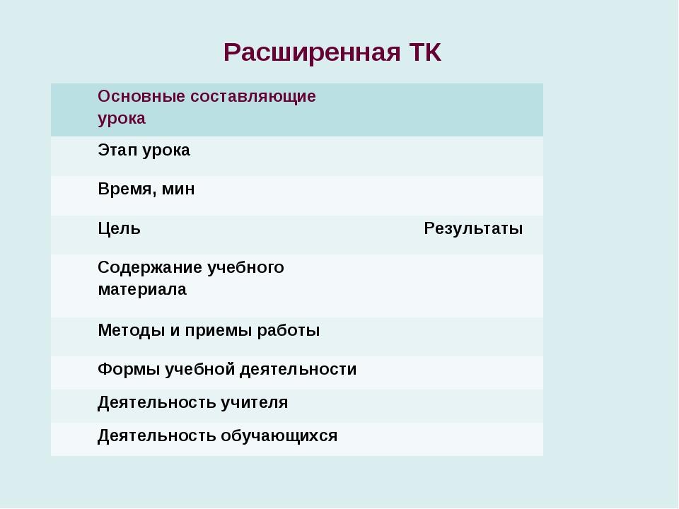 Расширенная ТК Основные составляющие урока Этап урока Время, мин ЦельРезу...