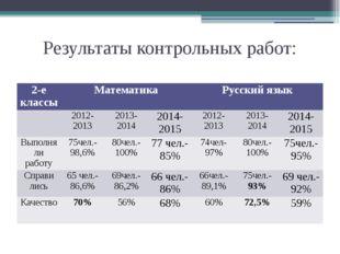 Результаты контрольных работ: 2-е классы Математика Русский язык 2012-2013 20