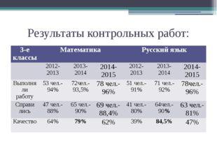 Результаты контрольных работ: 3-е классы Математика Русский язык 2012-2013 20